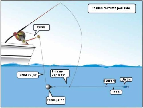 TAKILA BLIND DOWNRIGGER 7300